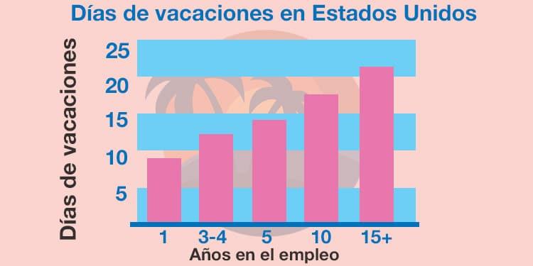dias de vacaciones en estados unidos